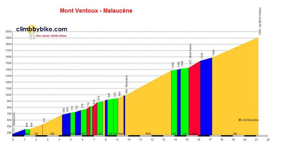 Mont_Ventoux_Malaucene_profile